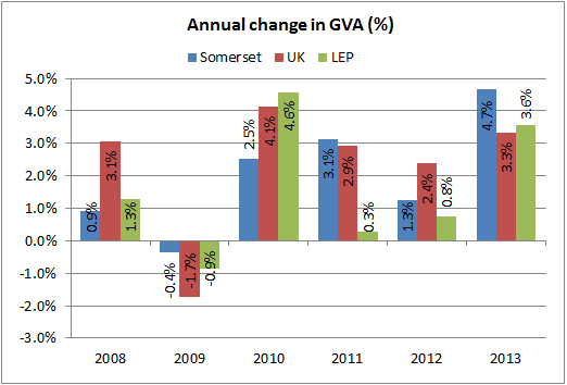 Annual change in GVA chart